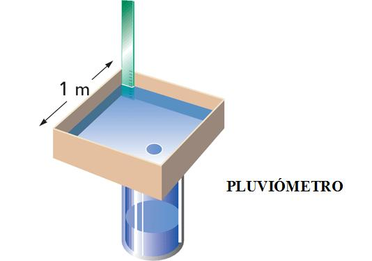Ud 3 el tiempo atmosf rico todo primaria - Como fabricar un pluviometro ...